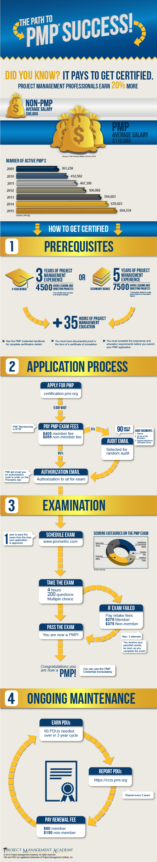pmp-certification-process